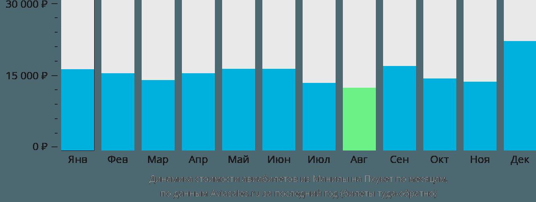 Динамика стоимости авиабилетов из Манилы на Пхукет по месяцам