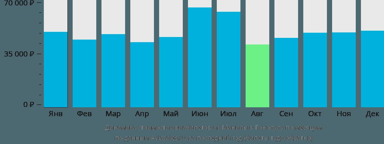 Динамика стоимости авиабилетов из Манилы в Гонолулу по месяцам