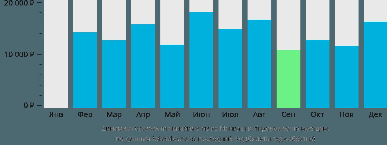 Динамика стоимости авиабилетов из Манилы в Индонезию по месяцам
