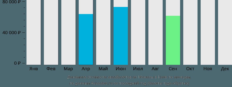 Динамика стоимости авиабилетов из Манилы в Киев по месяцам