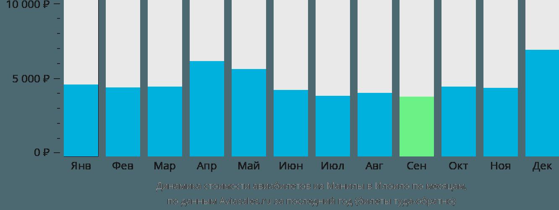 Динамика стоимости авиабилетов из Манилы в Илоило по месяцам