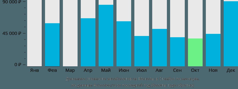 Динамика стоимости авиабилетов из Манилы в Стамбул по месяцам