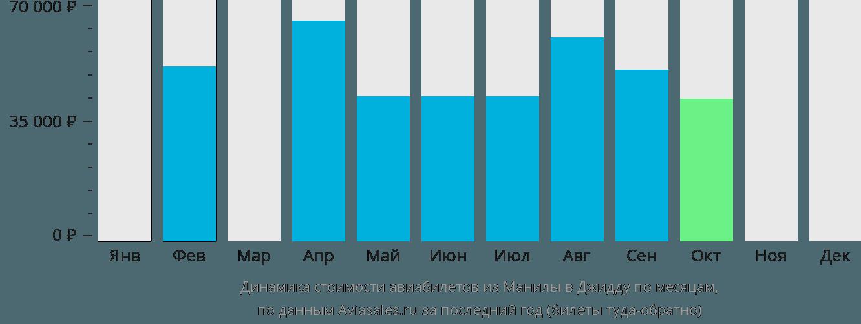 Динамика стоимости авиабилетов из Манилы в Джидду по месяцам