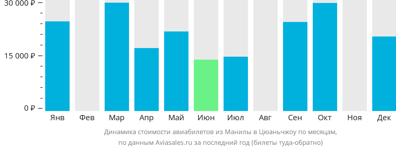 Динамика стоимости авиабилетов из Манилы в Цюаньчжоу по месяцам