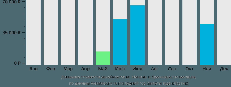Динамика стоимости авиабилетов из Манилы в Красноярск по месяцам