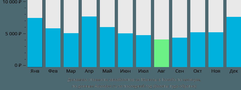 Динамика стоимости авиабилетов из Манилы в Калибо по месяцам