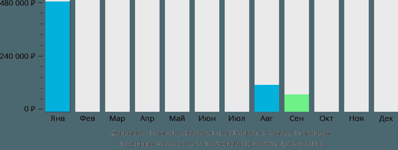 Динамика стоимости авиабилетов из Манилы в Самару по месяцам