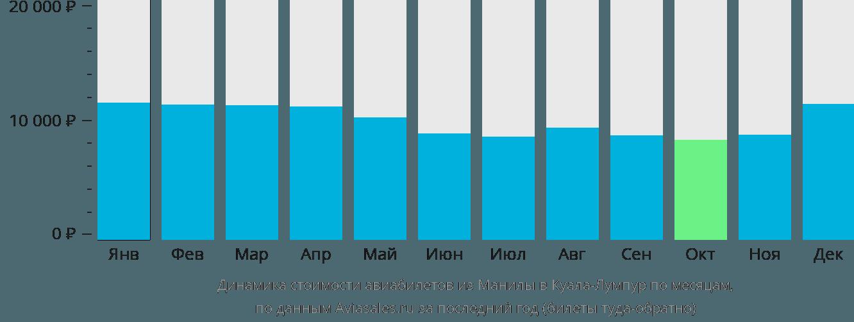 Динамика стоимости авиабилетов из Манилы в Куала-Лумпур по месяцам