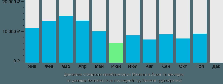 Динамика стоимости авиабилетов из Манилы в Лаоаг по месяцам
