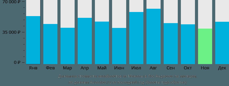 Динамика стоимости авиабилетов из Манилы в Лос-Анджелес по месяцам