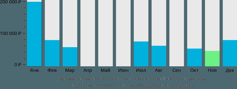 Динамика стоимости авиабилетов из Манилы в Санкт-Петербург по месяцам