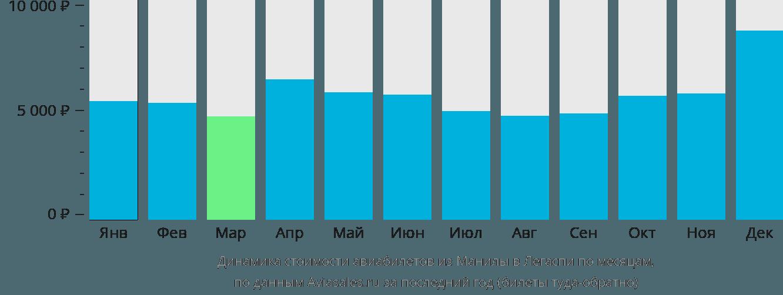 Динамика стоимости авиабилетов из Манилы в Легаспи по месяцам