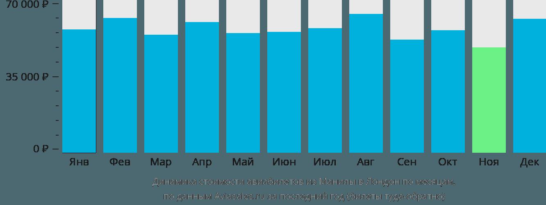 Динамика стоимости авиабилетов из Манилы в Лондон по месяцам