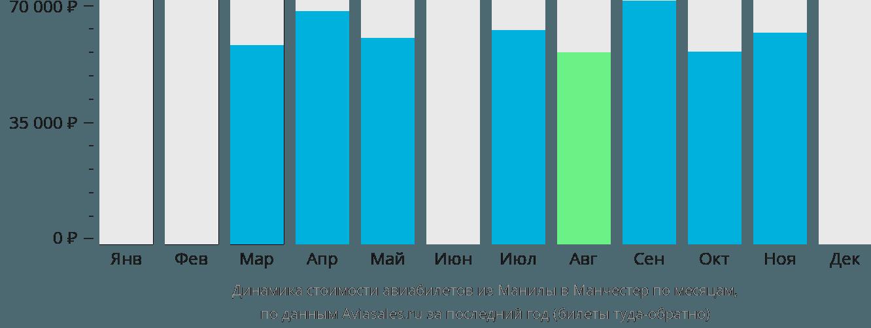 Динамика стоимости авиабилетов из Манилы в Манчестер по месяцам