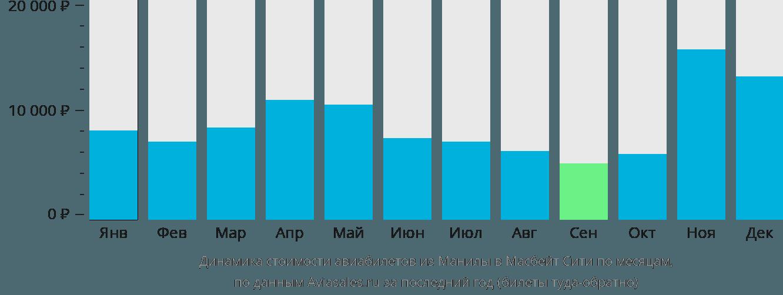 Динамика стоимости авиабилетов из Манилы в Масбейт Сити по месяцам