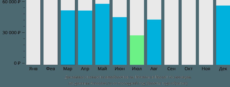 Динамика стоимости авиабилетов из Манилы в Маскат по месяцам