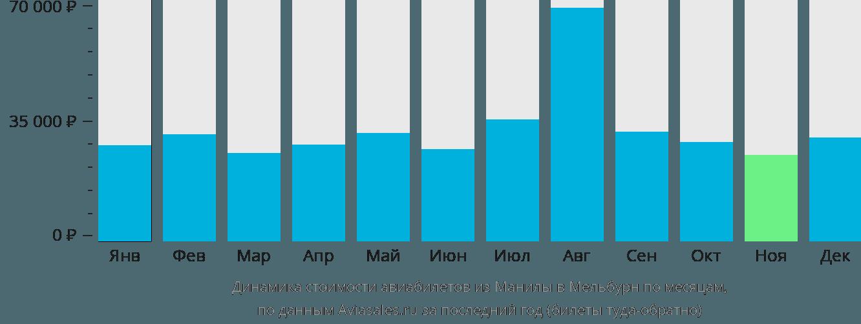 Динамика стоимости авиабилетов из Манилы в Мельбурн по месяцам