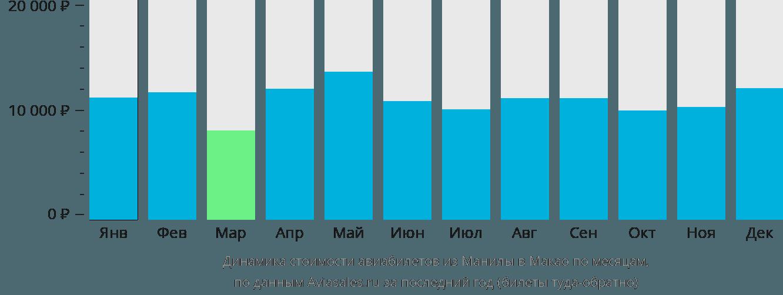 Динамика стоимости авиабилетов из Манилы в Макао по месяцам