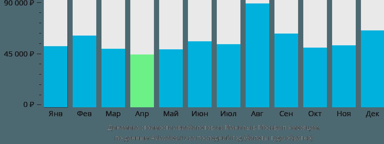 Динамика стоимости авиабилетов из Манилы в Москву по месяцам