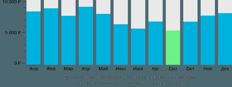 Динамика стоимости авиабилетов из Манилы в Катиклан по месяцам