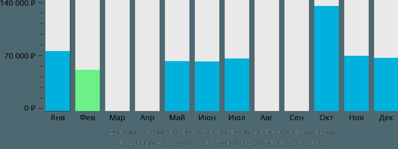Динамика стоимости авиабилетов из Манилы в Мюнхен по месяцам
