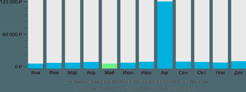 Динамика стоимости авиабилетов из Манилы в Малайзию по месяцам