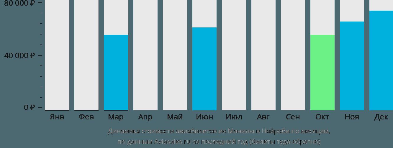 Динамика стоимости авиабилетов из Манилы в Найроби по месяцам