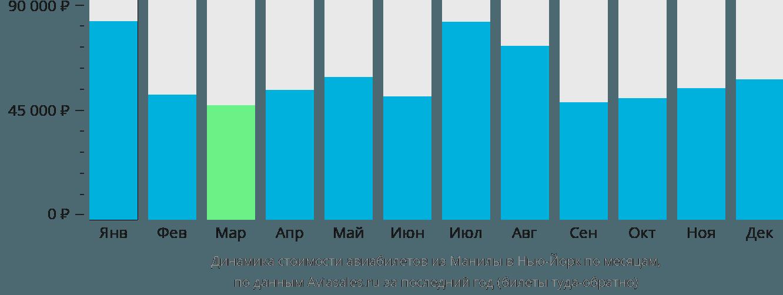 Динамика стоимости авиабилетов из Манилы в Нью-Йорк по месяцам