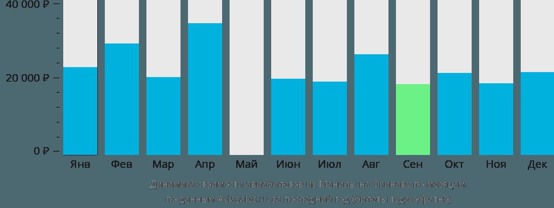 Динамика стоимости авиабилетов из Манилы на Окинаву по месяцам