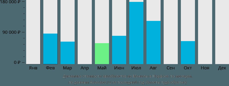Динамика стоимости авиабилетов из Манилы в Норфолк по месяцам
