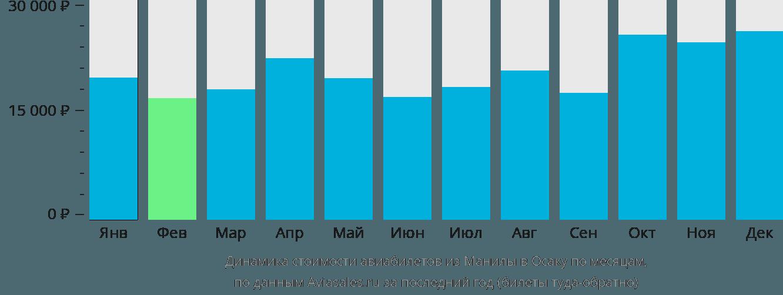 Динамика стоимости авиабилетов из Манилы в Осаку по месяцам