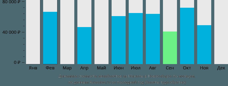 Динамика стоимости авиабилетов из Манилы в Новосибирск по месяцам