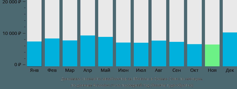 Динамика стоимости авиабилетов из Манилы в Озамис Сити по месяцам