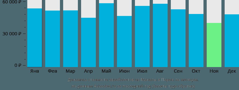 Динамика стоимости авиабилетов из Манилы в Париж по месяцам