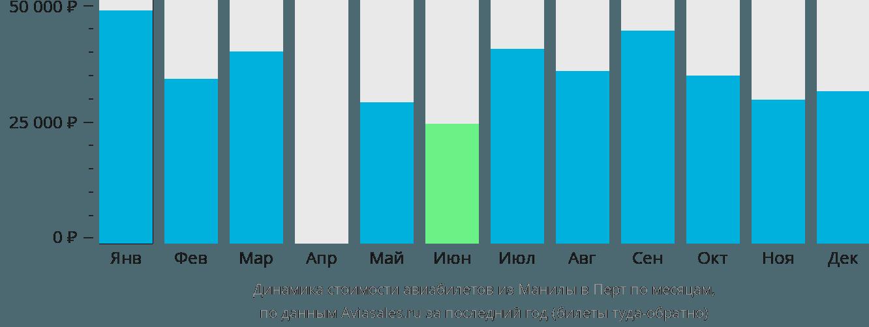 Динамика стоимости авиабилетов из Манилы в Перт по месяцам