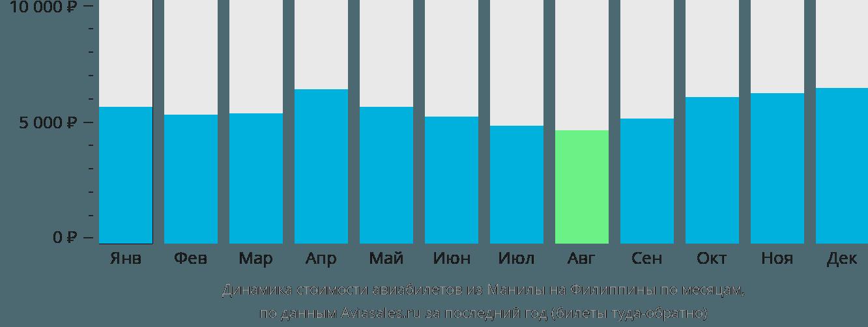 Динамика стоимости авиабилетов из Манилы на Филиппины по месяцам