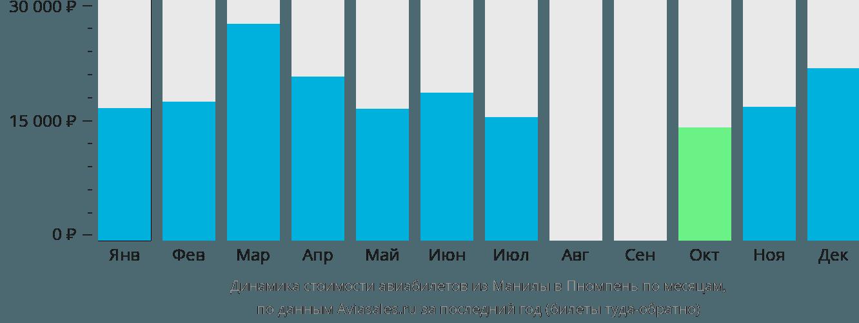 Динамика стоимости авиабилетов из Манилы в Пномпень по месяцам