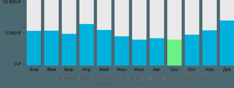 Динамика стоимости авиабилетов из Манилы в Пуэрто-Принсесу по месяцам
