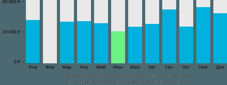 Динамика стоимости авиабилетов из Манилы в Пусана по месяцам