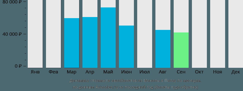 Динамика стоимости авиабилетов из Манилы в Палау по месяцам