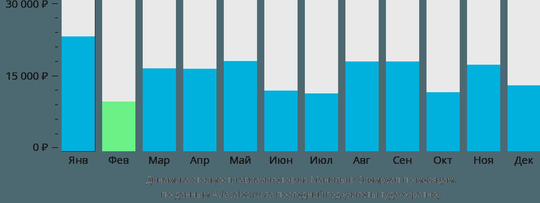Динамика стоимости авиабилетов из Манилы в Сиемреап по месяцам