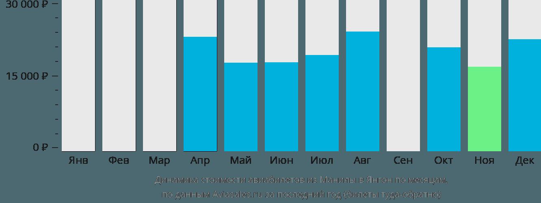 Динамика стоимости авиабилетов из Манилы в Янгон по месяцам