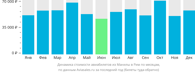 Динамика стоимости авиабилетов из Манилы в Рим по месяцам