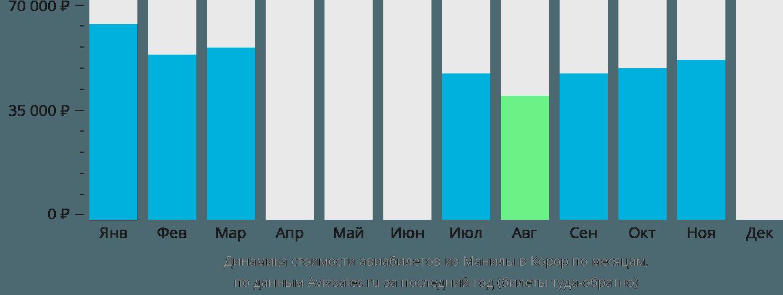 Динамика стоимости авиабилетов из Манилы в Корор по месяцам