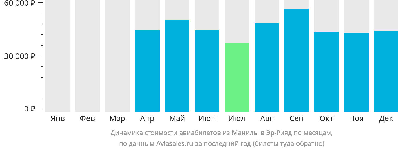 Динамика стоимости авиабилетов из Манилы в Эр-Рияд по месяцам
