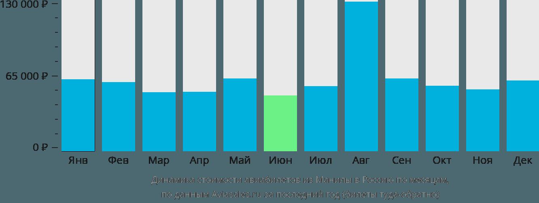Динамика стоимости авиабилетов из Манилы в Россию по месяцам