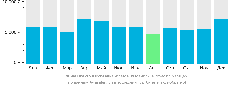 Динамика стоимости авиабилетов из Манилы в Рохас по месяцам