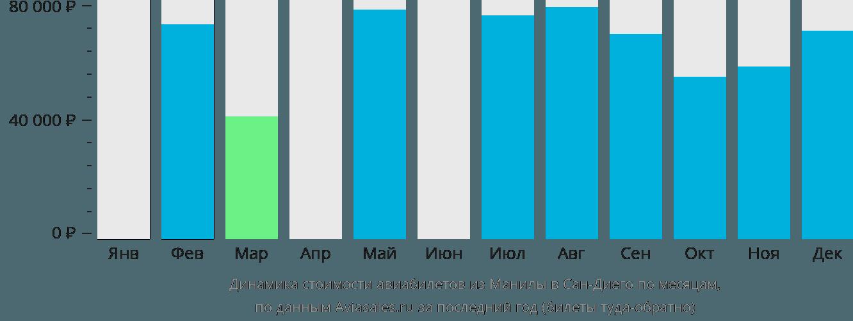 Динамика стоимости авиабилетов из Манилы в Сан-Диего по месяцам