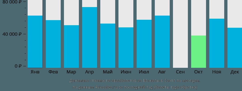 Динамика стоимости авиабилетов из Манилы в Сиэтл по месяцам