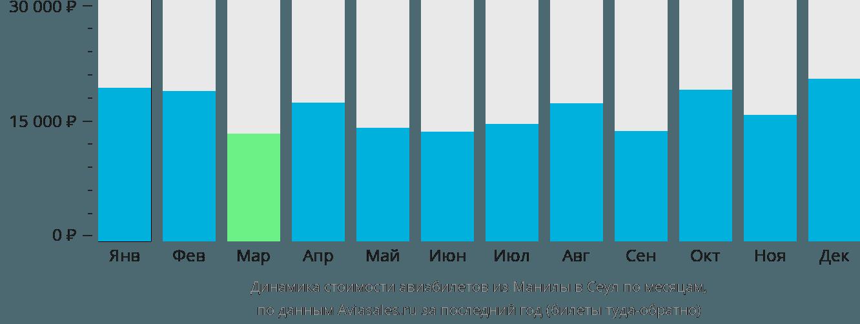 Динамика стоимости авиабилетов из Манилы в Сеул по месяцам